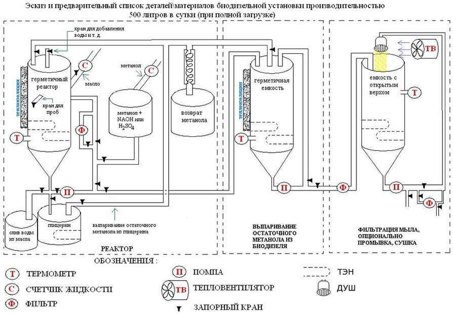 Производство биоэтанола в домашних условиях - Корпоративный портал