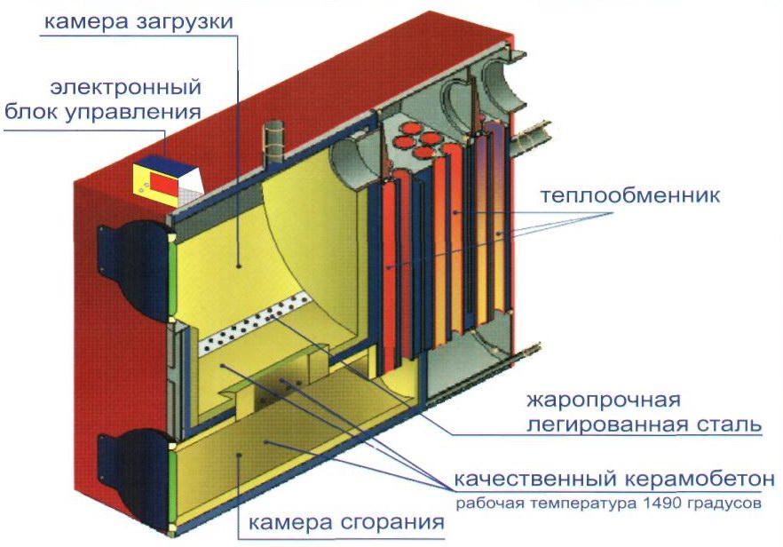 Системы отопления на твердом топливе устройство
